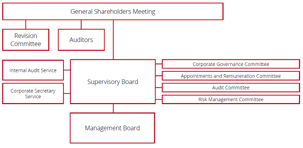 CORPORATE GOVERNANCE STRUCTURE, JANUARY 1, 2015